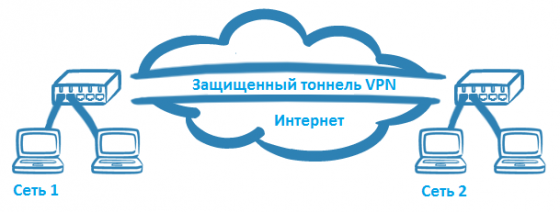 Браузер со встроенным VPN (Chrome, Opera, Firefox, Яндекс)